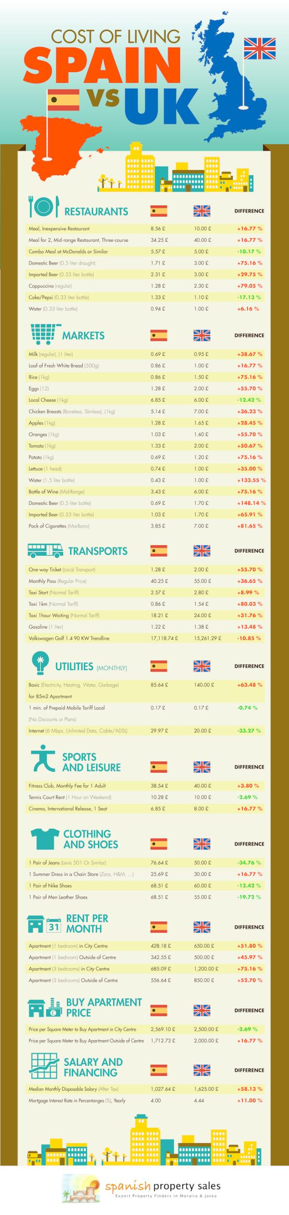 Infografía Coste de la vida Spain vs UK