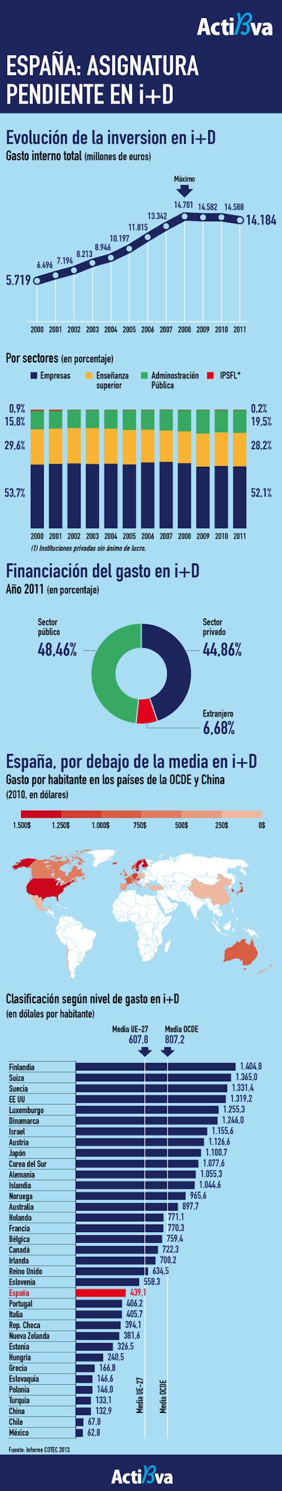 Infografía I+d+i España