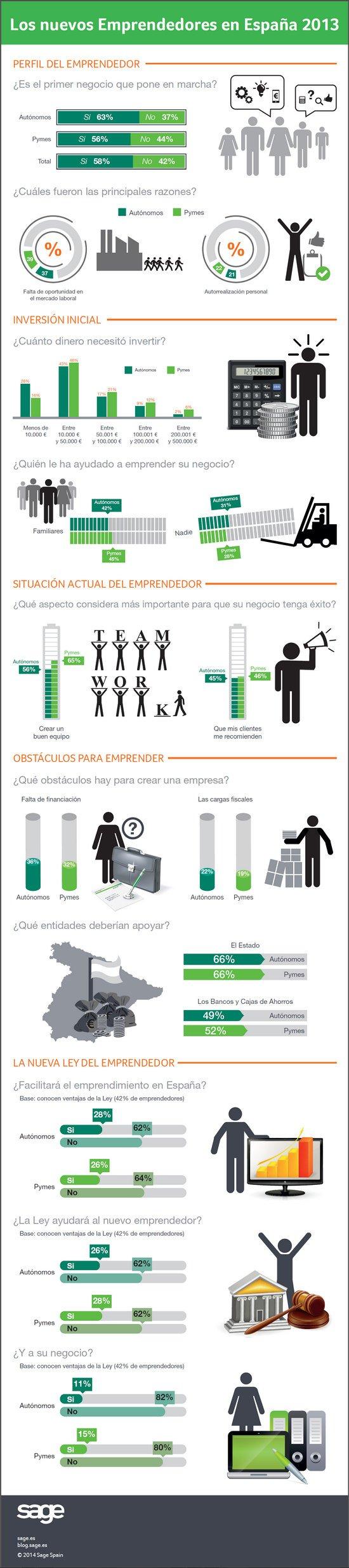 Infografía - Los nuevos emprendedores en España