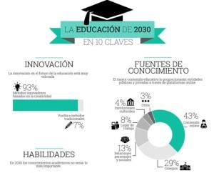 educación en 2030
